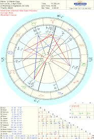 Birth Chart Houses Astrology 101 Empty Houses Part 1 Arrow In Flight