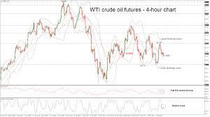 Technical Analysis Wti Crude Oil Futures Post Neutral