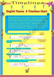 English Tenses Timelines Chart Esl Worksheet By Alexziaa