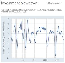 These Charts Are Flashing Recession Signals