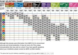 Fuse Wire Gauge Chart 6 Gauge Wire Size Cleaver Select A Fuse Fuse Holder Your
