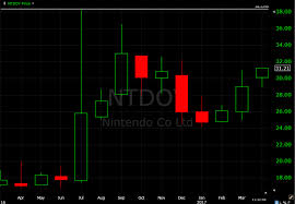 Game Trader Nintendo Quarterly Buy Signal Appears On Stock