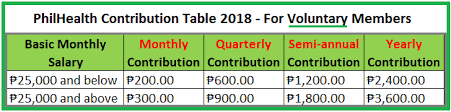 Philhealth How Tos Philhealth Registration Contributions Benefits