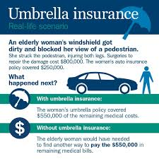 umbrella insurance quote endearing do i need an umbrella policy ameriprise auto home insurance