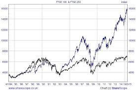 Ftse 100 Total Return Index Historical Data