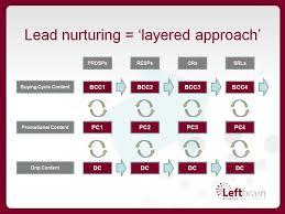 Lead Nurturing A Layered Approach To Lead Nurturing In B2b Demand Generation Lbm