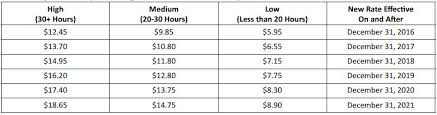 Exempt Employee Minimum Salary 2019 Nyc Peatix