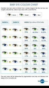 Interesting Eye Color Chart Eye Color Chart Genetics