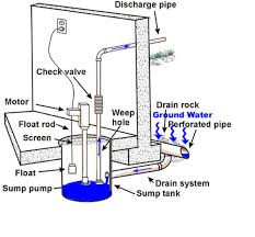 sewage ejector pump system  home and furnitures reference sewage ejector pump system heat pump wiring diagram in addition well booster pump diagram in