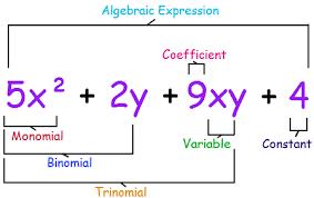 elementary algebra formulas practice problems questions  elementary algebra