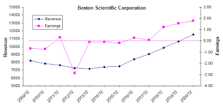 Boston Scientific Stock Chart Boston Scientific New Found Profitability After A Decade Of