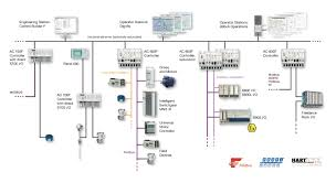 plc and scada abb scada lance system enhancements have embraced open architecture a fieldbus centered architecture supporting profibus pa profibus dp hart