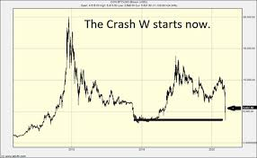 During more recent times, the. Bitcoin Crash 2020
