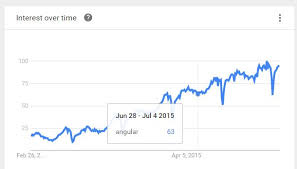 Vertical Lines On Hover In Google Charts Stack Overflow