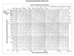 Friction Chart For Round Duct Solved A Round Main Supply Duct Has A Diameter Of 24 And