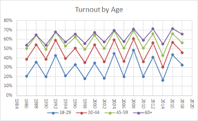 Us Voter Turnout Chart Voter Turnout Demographics United States Elections Project