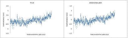 Tropics <b>grid</b>-<b>box</b> #<b>28</b>: Highest value of Hurst exponent H = 0.683 ...