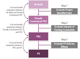 Cost Benefit Analysis Flow Chart Fhwa Center For Innovative Finance Support P3 Toolkit