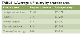 Ob Gyn Medical Assistant Salary Salary Survey 2012 How Are You Doing The Clinical Advisor