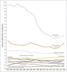 The Major <b>Causes</b> of Death in Children and Adolescents in the ...