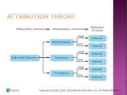 Essentials Of Organizational Behavior Ppt Download