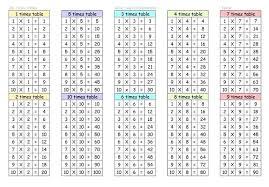 Multiplication Tables Through 12 8 Free Printable Times Table Free Printable Multiplication