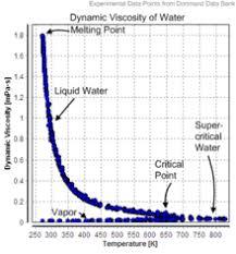 viscosity of air. water[edit]. dynamic viscosity of water air