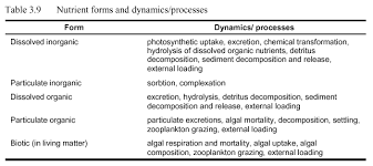 Unionized Ammonia Chart Nutrients And Algae