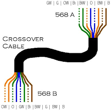 cat5 crossover cable wiring i7 jpg cat5 crossover cable wiring
