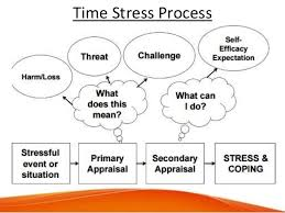 Time Stress Management Presentation
