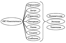 Дипломная работа Формирование информационной компетентности  На схеме 1 представлена модель ИКТ компетентности учащегося