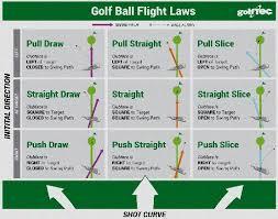 Golf Ball Swing Speed Chart