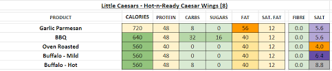Little Caesars Calorie Chart Little Caesars Nutrition Information And Calories Full Menu