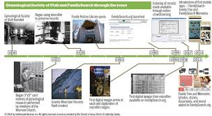 Church Genealogy 120 Years Of Pioneering Genealogy Church News