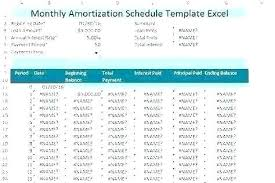 5 Year Amortization Schedule Excel Amortization Table Student Loan Amortization Table Template