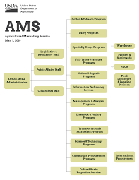 Farm Business Organizational Chart About Ams Agricultural Marketing Service