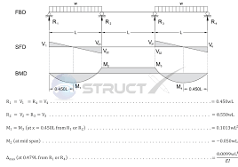Beam Design Formulas Continuous Beam Three Span With End Span Udls