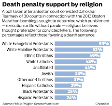 hispanic evangelicals form new front in the battle against the in a recent public religion research institute poll less than a fourth of hispanic protestants said they favor the death penalty compared 59 percent