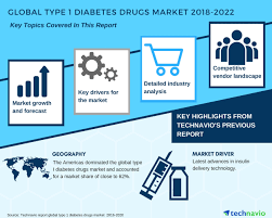 type of drugs global type 1 diabetes drugs market growth analysis and forecast
