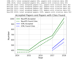 Maithra Raghu Citation Statistics Of Machine Learning Papers