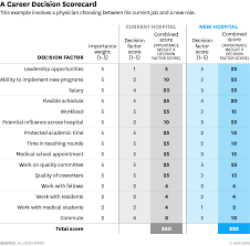 Pros And Cons Matrix A Scorecard To Help You Compare Two Jobs