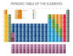 19 Scientists Reveal Their Favourite Element | Business Insider