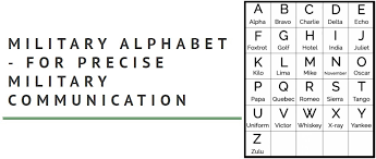 The international phonetic alphabet (ipa) is a set of symbols that linguists use to describe the this page lets you hear the sounds that the symbols represent, but remember that it is only a rough guide. A Beginner S Guide To The Military Alphabet