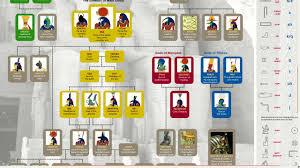 Ancient Egyptian Gods Family Tree