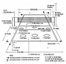 basketball number positions diagram   printable wiring diagram        volleyball court dimensions on basketball number positions diagram