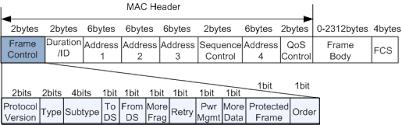 802 11 frame format basic wlan fat ap service configurations