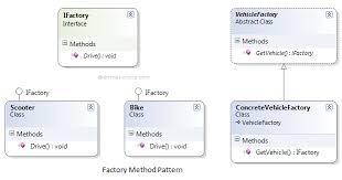 Factory Pattern C