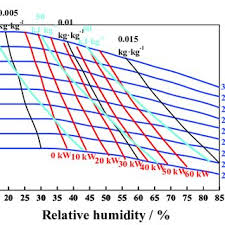 Cooling And Dehumidification Capacity Chart Of The Jw20 4
