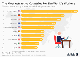 Chart The Most Attractive Countries For The Worlds Workers