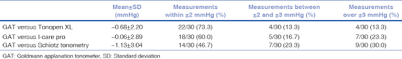 Comparison Of Intraocular Pressure Measurements Using